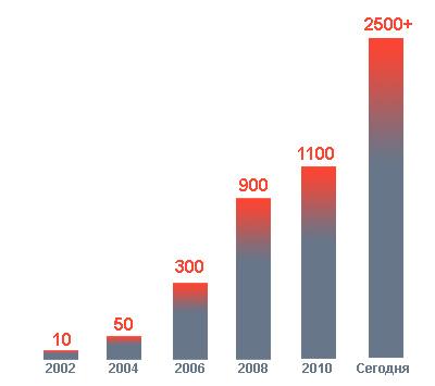 """Рост числа пользователей программы """"Управление рекламой"""" на базе 1С"""